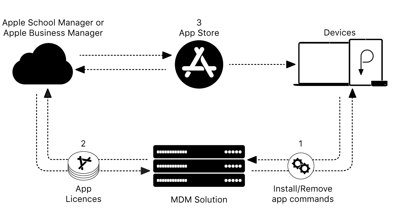 Deployment structure for Apple devices.