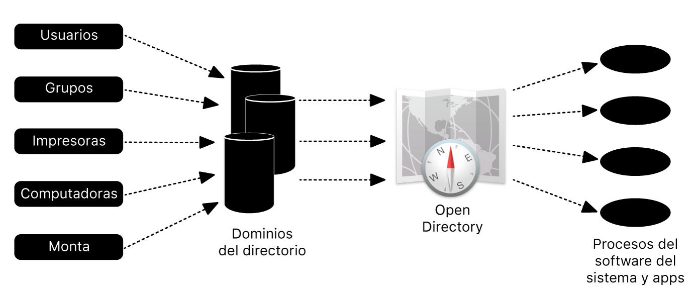 Ejemplo de una estructura de directorio