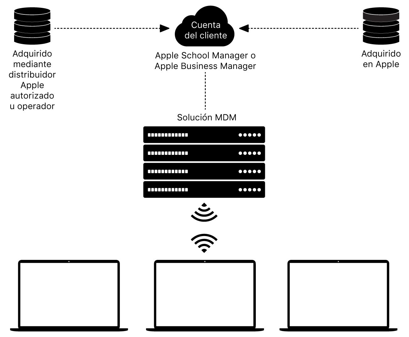 Cómo funcionan Apple School Manager y Apple Business Manager.