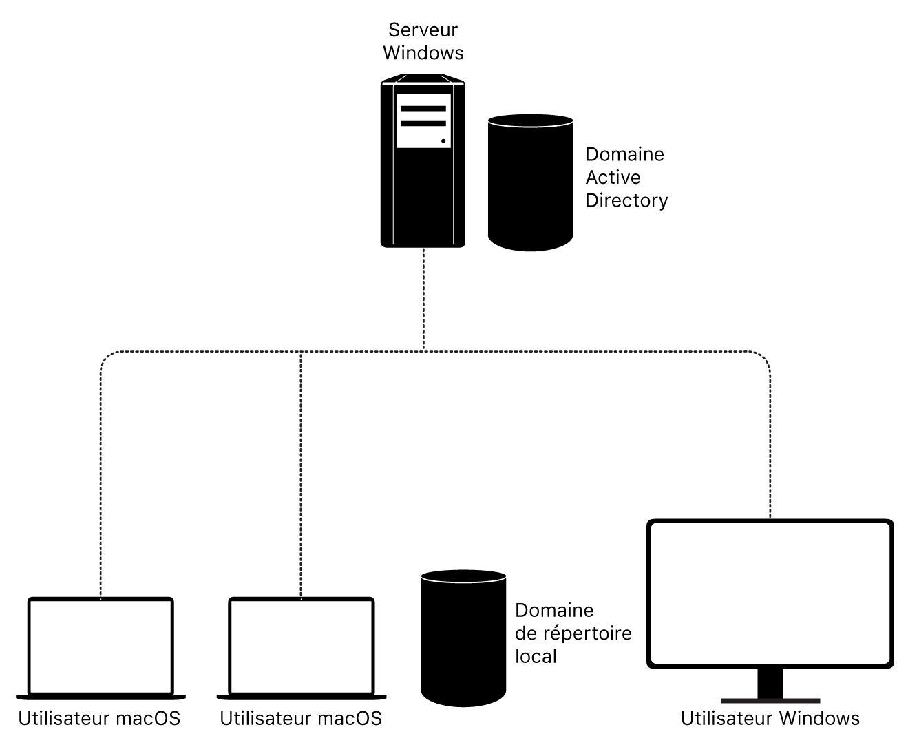 Prise en charge d'ActiveDirectory sous macOS