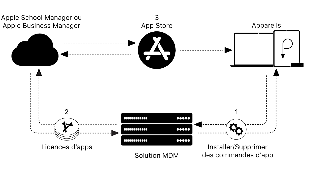 Structure de déploiement d'appareils Apple.