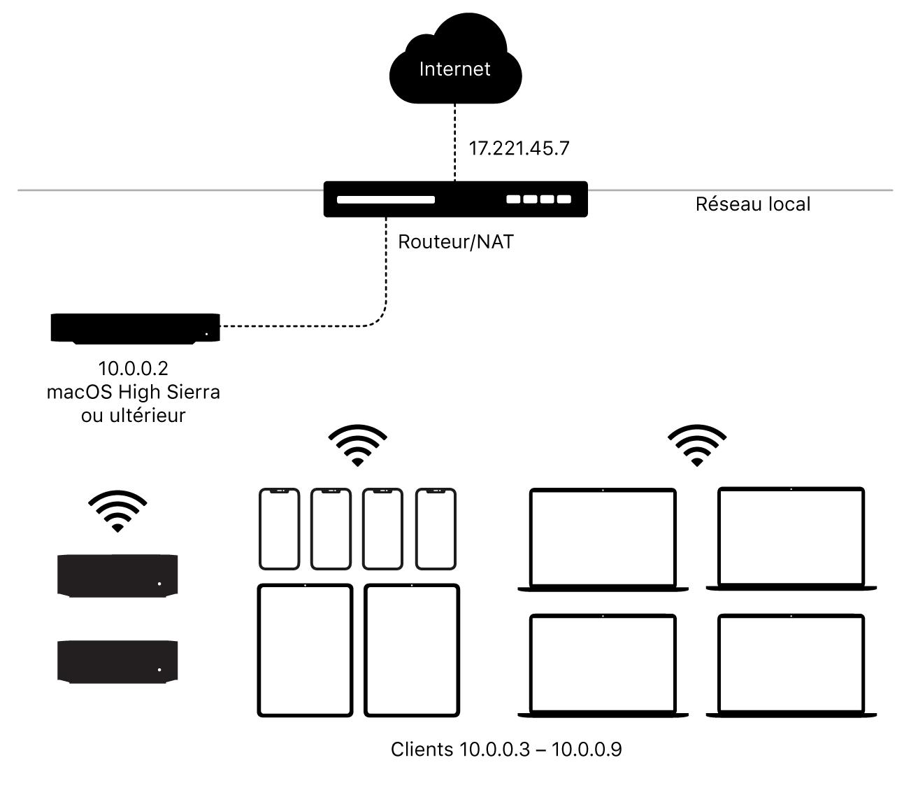 Serveur de mise en cache avec un sous-réseau unique