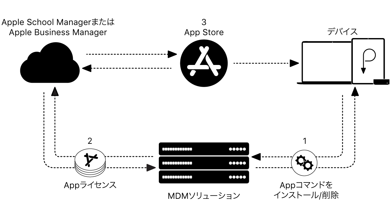 Appleデバイスの導入構造。