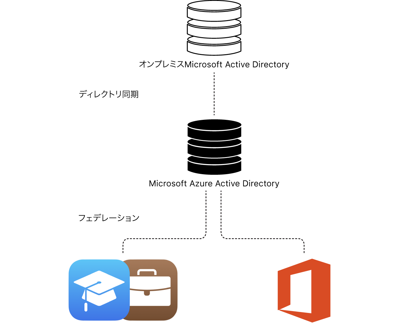 Federated Authenticationの構造。