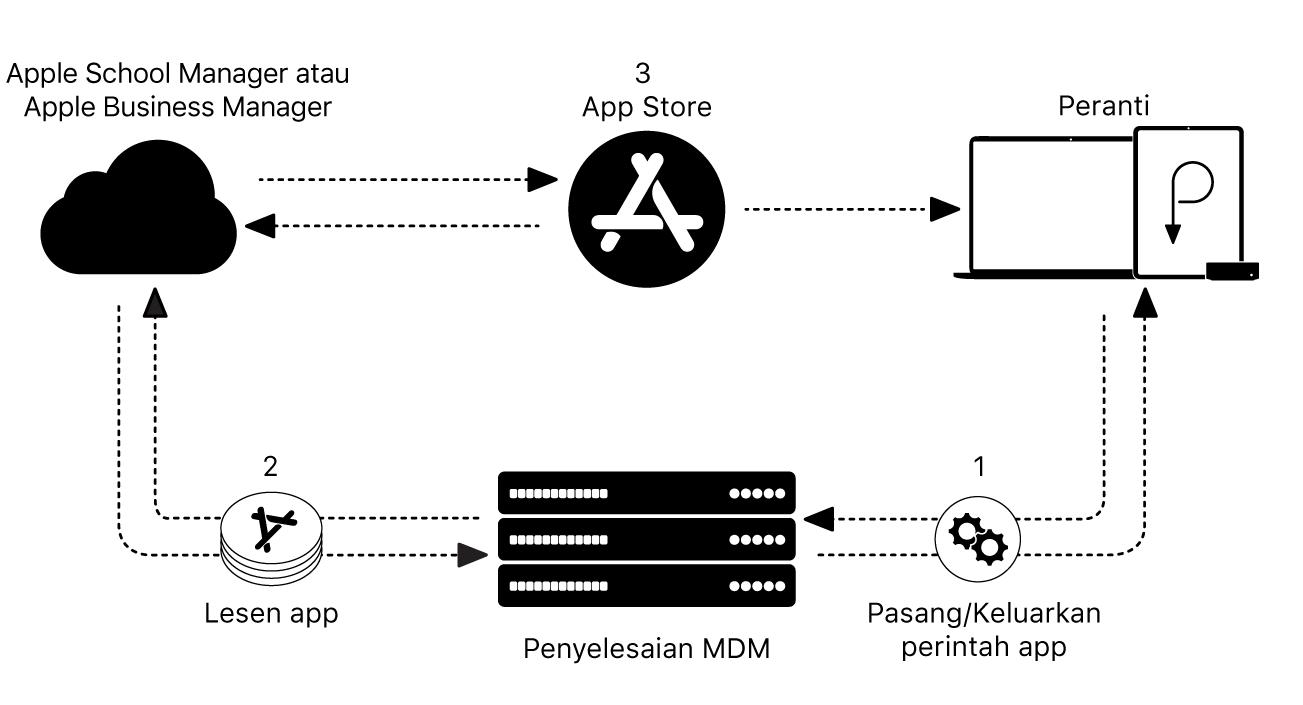 Struktur pengerahan untuk peranti Apple.