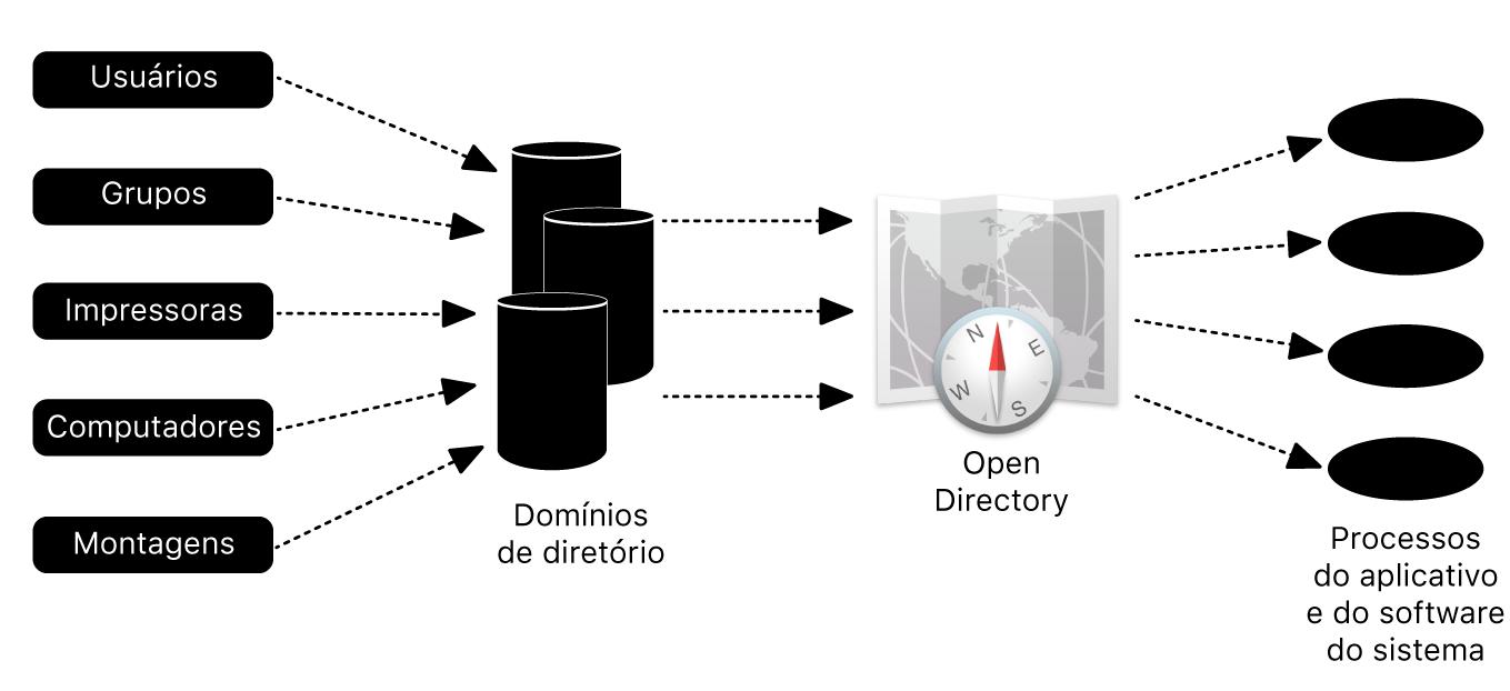 Exemplo de uma estrutura de diretório