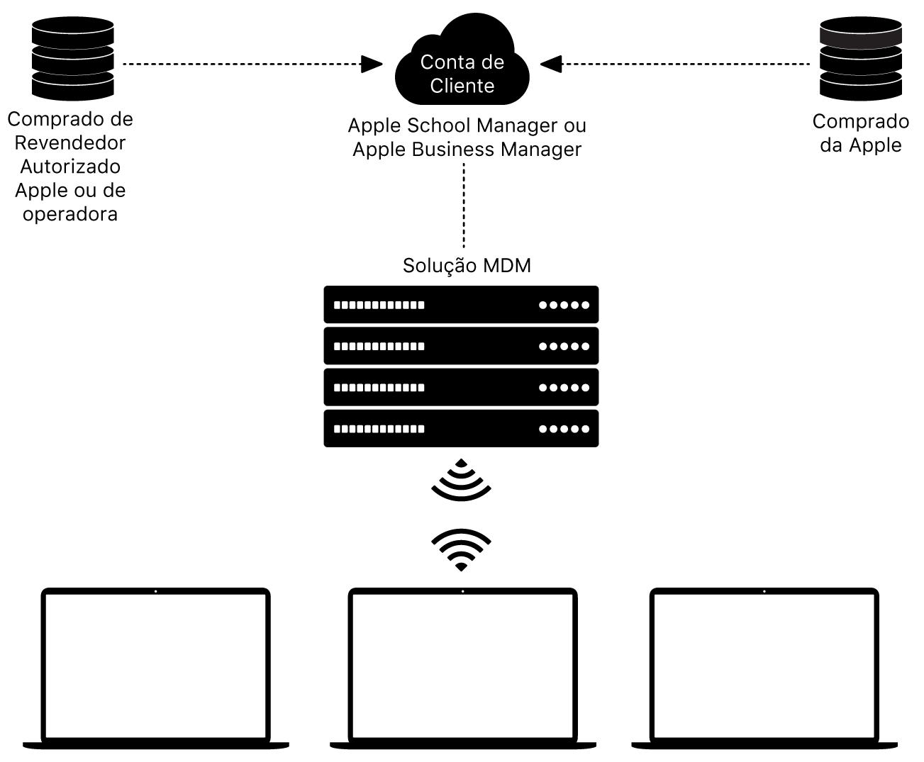 Como o Apple School Manager e Apple Business Manager funcionam.