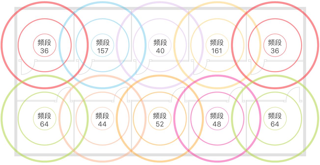 无线局域网容量设计示例