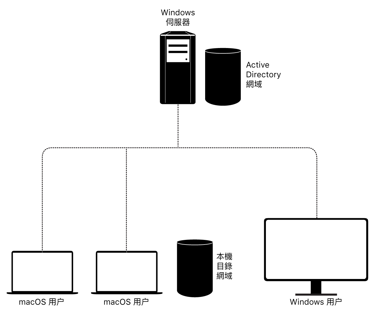 macOS 與 Active Directory 整合