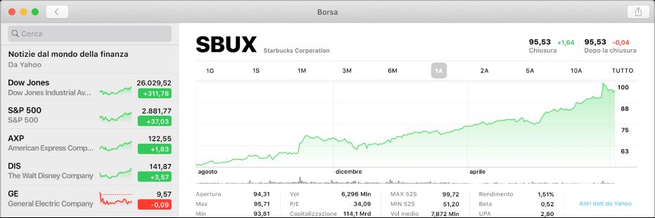 Una finestra di Borsa che mostra un grafico riferito ai dati sull'arco di due anni di un titolo specifico.