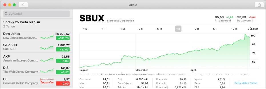 Okno aplikácie Akcie zobrazujúce graf s dvojročným údajom pre symbol tikeru.