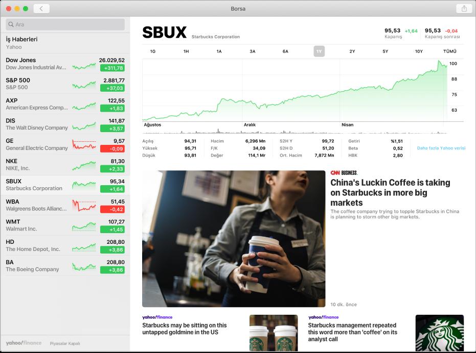 Solda bir hisse senedi sembolünün seçili olduğu izleme listesinin ve sağda onunla ilgili grafiğin ve haber kaynaklarının gösterildiği bir Borsa penceresi.