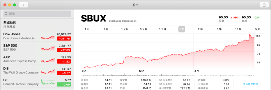 """""""股市""""窗口,显示股票的两年数据走势图。"""