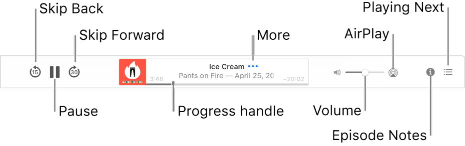 The top of the Podcasts window, showing an episode playing and the playback controls: Skip Back, Pause, Skip Forward, the progress handle, More, Volume, AirPlay, Episode Notes, and Playing Next.