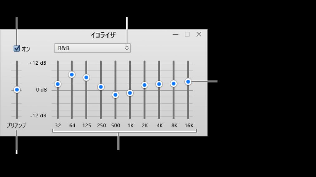 イコライザウインドウ: iTunesイコライザをオンにするチェックボックスが左上隅にあります。その横にはイコライザプリセットが表示されるポップアップメニューがあります。左端のプリアンプで各周波数の全体の音量を調整します。イコライザのプリセットの下で、人間の耳に聞こえる最低周波数から最高周波数までのスペクトルを表すさまざまな周波数帯のサウンドレベルを調整します。
