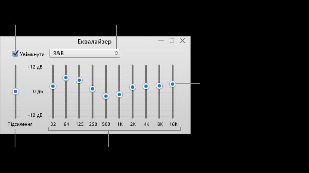 Вікно еквалайзера. Прапорець увімкнення еквалайзера iTunes розташована у верхньому лівому куті. Поруч із нею розміщено спливне меню із заготовками еквалайзера. На лівому краї можна редагувати загальний рівень гучності частот у попередньому підсилювачі. Під заготовками еквалайзера можна коригувати рівень гучності різних діапазонів частот, що представляють спектр звуків, які здатне розрізнити людське вухо (від найнижчого до найвищого).