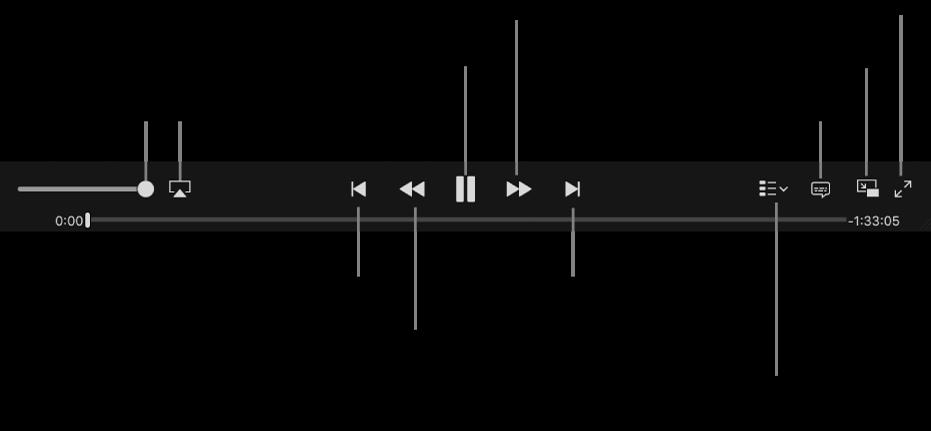 Елементи керування відео: гучність, AirPlay, попереднє відео, перемотати назад, відтворення/пауза, перемотати вперед, наступне відео, вибір розділу (тільки для фільмів), субтитри, кадр у кадрі, повноекранний режим.