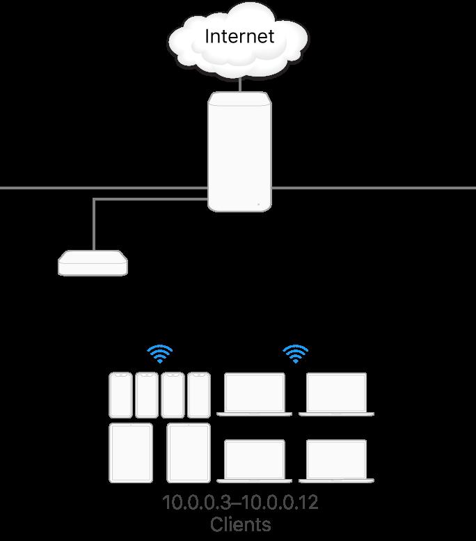 Ein einzelner Caching-Server in einem Teilnetz