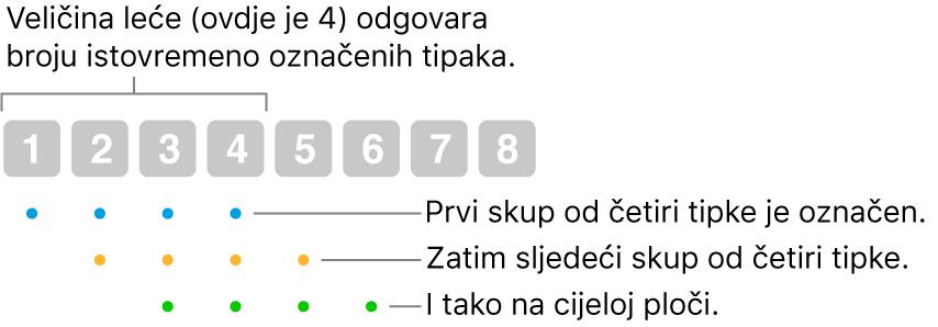 Prikaz načina rada opcije Klizanje i korak: u preklapajućem slijedu označen je skup četiriju tipki (veličina leće), zatim sljedeći skup četiriju tipki i tako dalje.