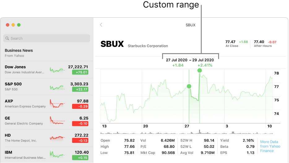 A chart displaying data for a custom range.