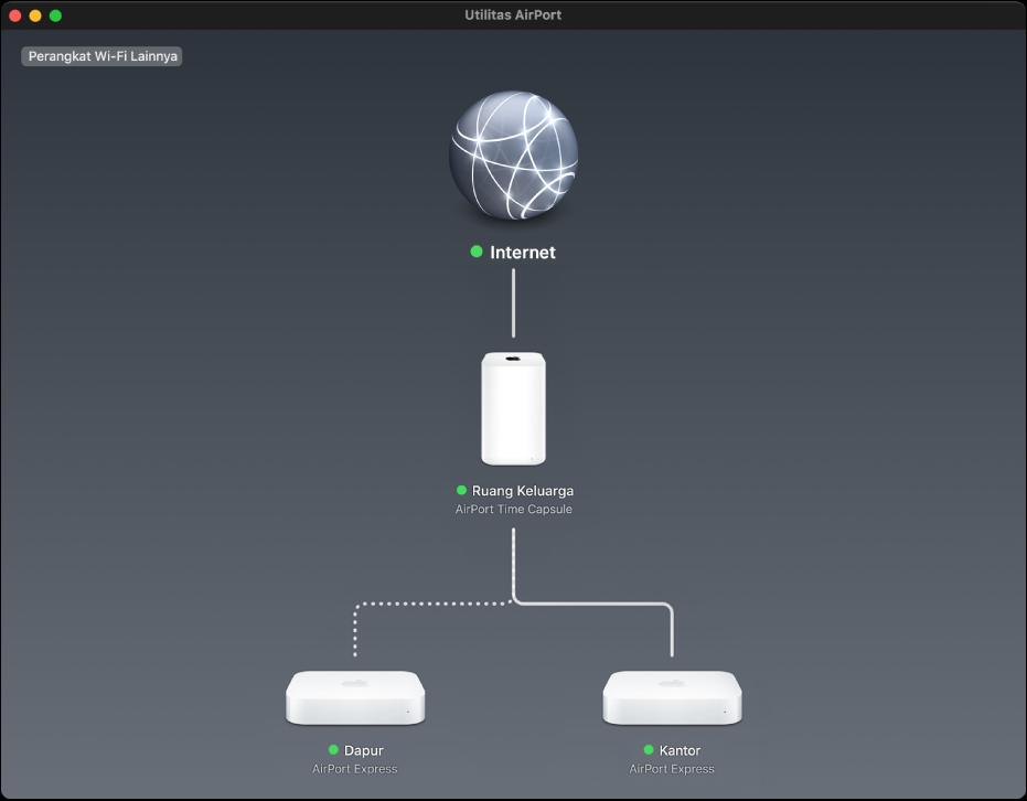 Tinjauan grafis, menampilkan dua pemancar AirPort Express dan AirPort Time Capsule yang terhubung ke internet.