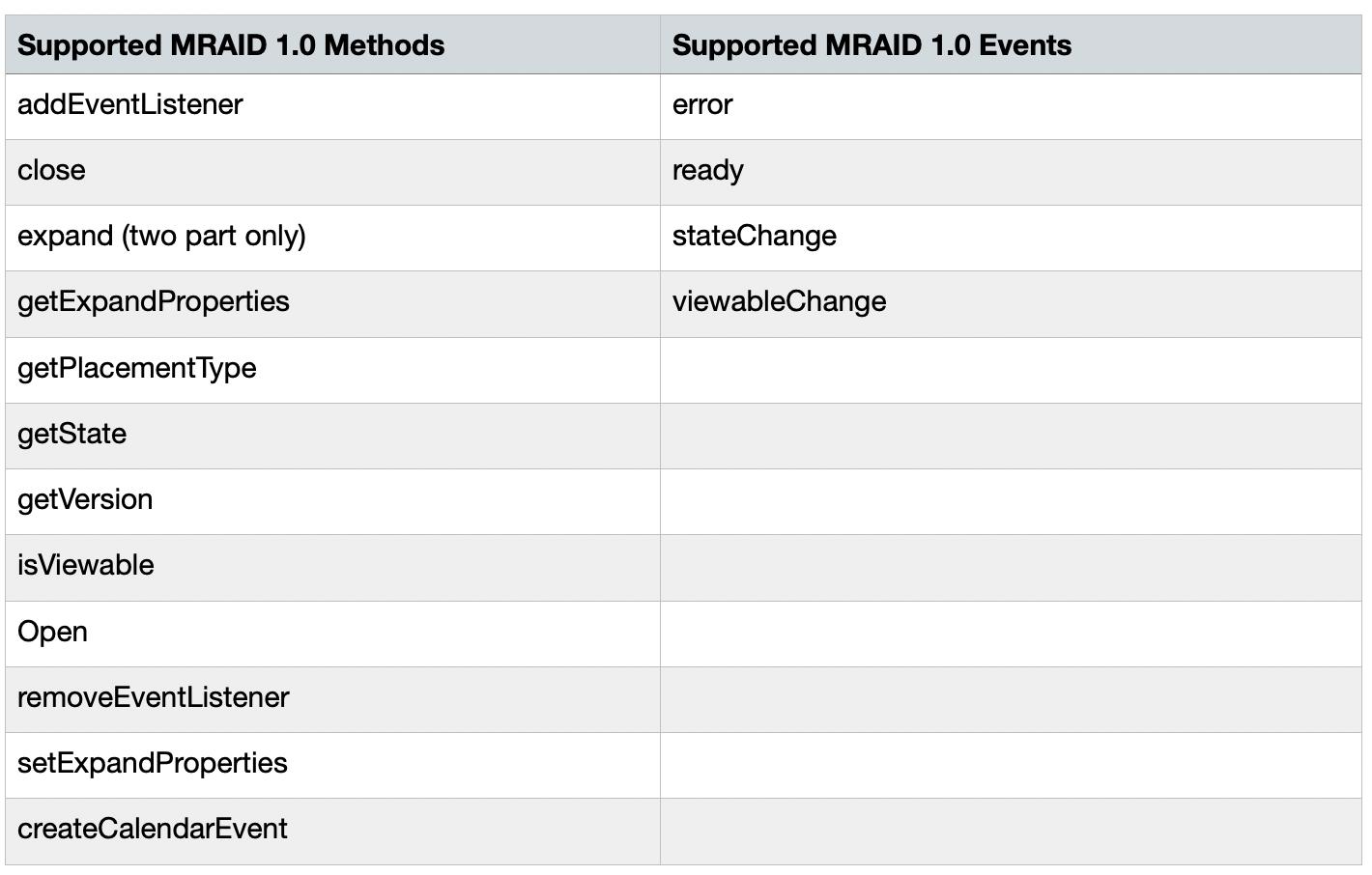MRAID compliance