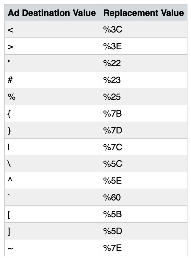 Ad destinations table 3