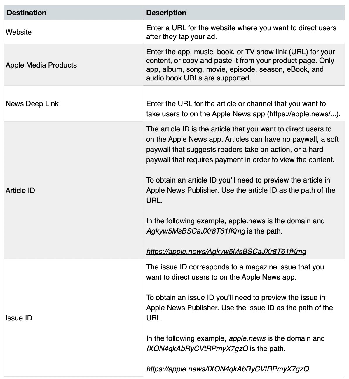 Ad destinations table 1