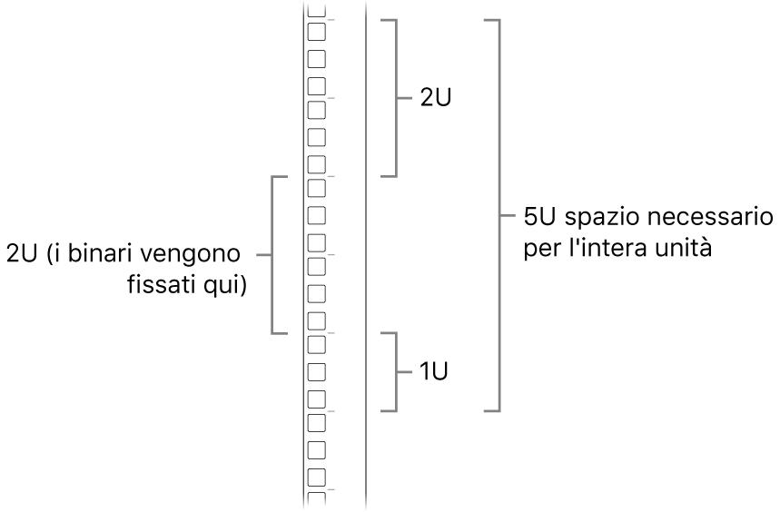 Lato di un rack mostrante le unità richieste per installare un Mac Pro.