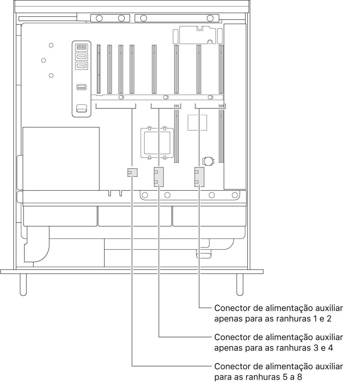 A lateral do Mac Pro aberta com indicações que mostram que ranhuras estão relacionadas aos conectores de alimentação auxiliar.