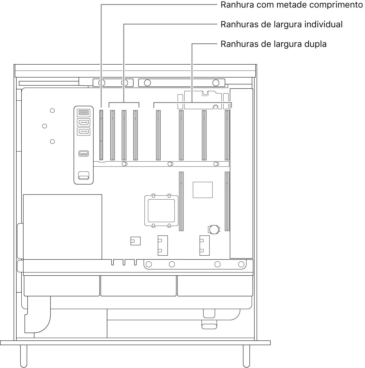 A lateral do Mac Pro aberta com indicações que mostram onde estão localizadas as quatro ranhuras de largura dupla, as três ranhuras de largura individual e a ranhura com metade do comprimento.