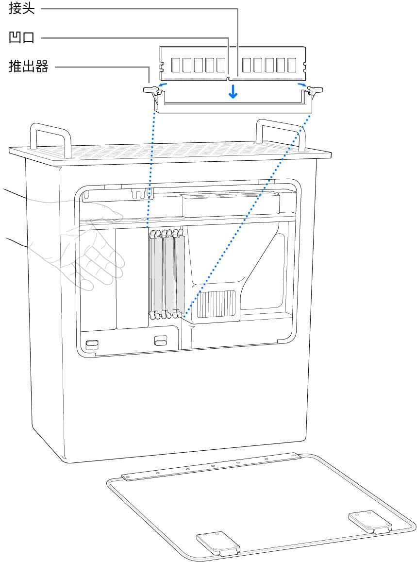 垂直放置的 Mac Pro,标注了 DIMM 的功能。