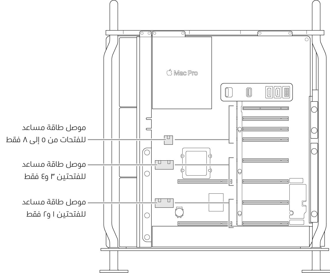 الـMacPro مفتوح من الجانب، مع وسائل شرح توضح الفتحات المناسبة لكل موصل من موصلات الطاقة المساعدة.