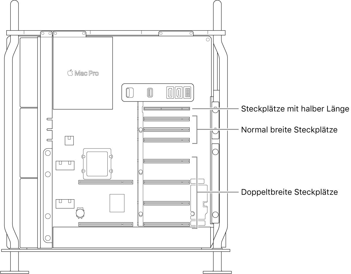 Seitenansicht eines geöffneten MacPro mit Beschriftungen für die Position der vier Steckplätze mit doppelter Breite, drei Steckplätze mit einfacher Breite und des Steckplatzes mit halber Länge.