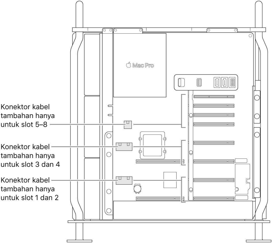 Bagian samping Mac Pro terbuka dengan keterangan yang menunjukkan slot mana yang terkait dengan konektor daya tambahan tertentu.