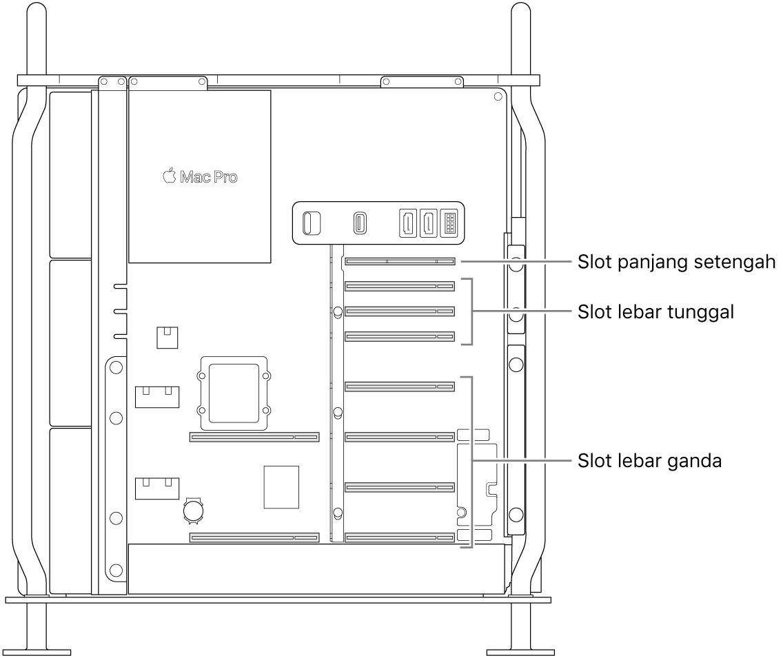 Bagian samping Mac Pro terbuka dengan keterangan yang menunjukkan lokasi empat slot lebar ganda, tiga lebar tunggal, dan slot panjang setengah.