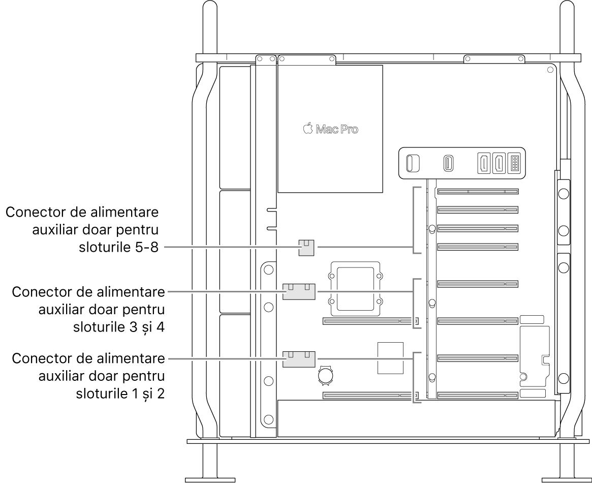 Partea laterală a Mac Pro-ului deschisă, cu explicații care arată care sloturi sunt asociate cu anumiți conectori auxiliari de alimentare.