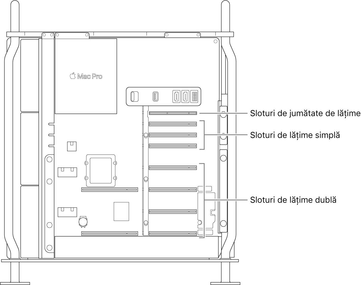 Partea laterală a Mac Pro-ului deschisă, cu explicații care indică locul unde se află cele patru sloturi de lungime dublă, cele trei sloturi de lungime simplă și slotul de jumătate de lungime.