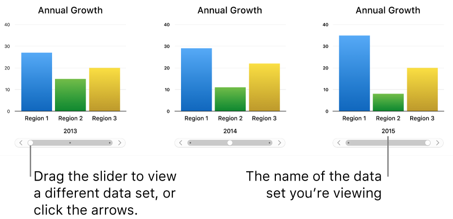 Three stages of an interactive chart, each showing a different data set.