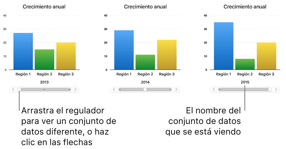 Tres etapas de una gráfica interactiva, cada una de ellas con un conjunto de datos diferente.