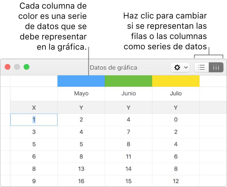 El editor de datos de la gráfica con llamadas a las cabeceras de columna y botones para seleccionar filas o columnas para las series de datos.