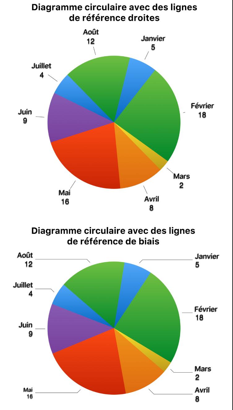 Deux diagrammes circulaires: un avec des lignes de référence droites, l'autre avec des lignes de référence de biais.