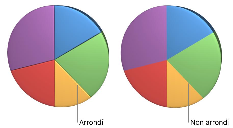 Un diagramme circulaire3D avec angles arrondis.