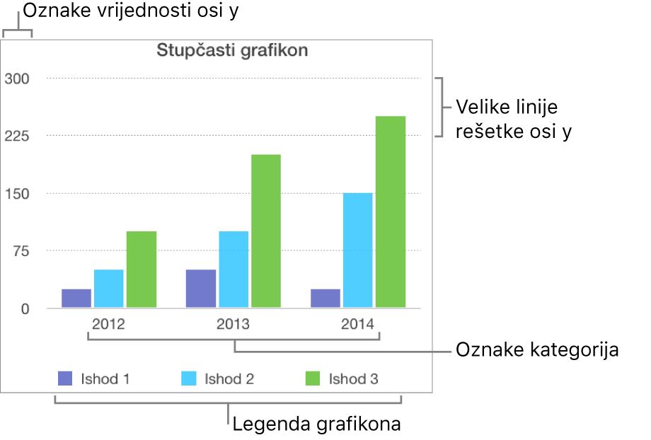 Stupčasti grafikon s prikazom oznaka osi i legende grafikona.