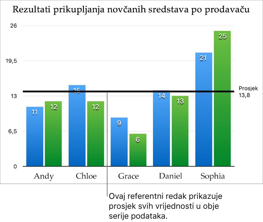 Stupčasti grafikon s referentnom linijom prikazuje prosječnu vrijednost.