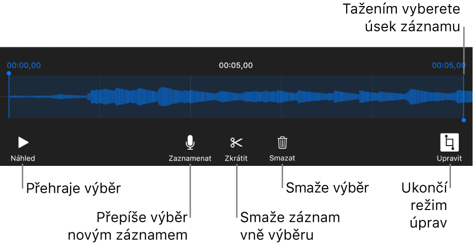 Ovládací prvky pro úpravu nahraného zvuku; vybraný úsek nahrávky je vyznačen pomocí úchytů apod ním se nacházejí tlačítka Náhled, Zaznamenat, Zkrátit, Smazat aRežim úprav