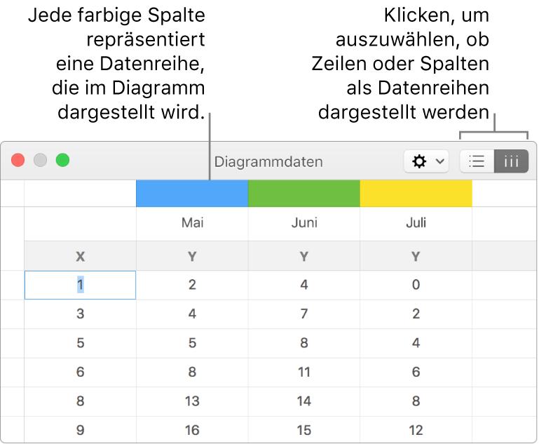 Der Dateneditor für Diagramme mit in Spalten dargestellten Datenreihen