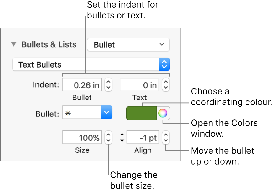 The Bullets & Lists section with callouts to the controls for bullet and text indent, bullet colour, bullet size and alignment.