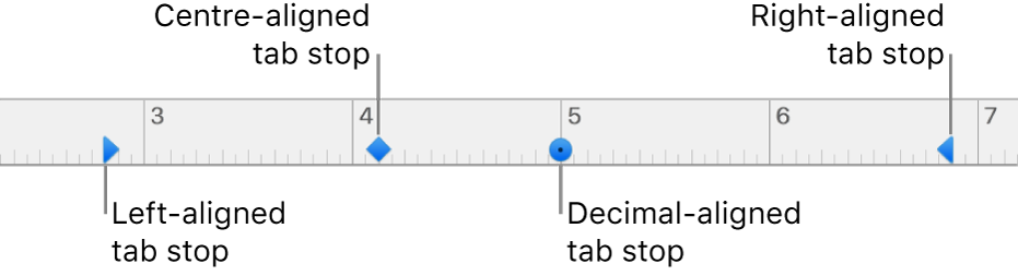 The ruler with markers for left and right paragraph margins, first line indentation and tabs for left, centre, decimal and right alignment.