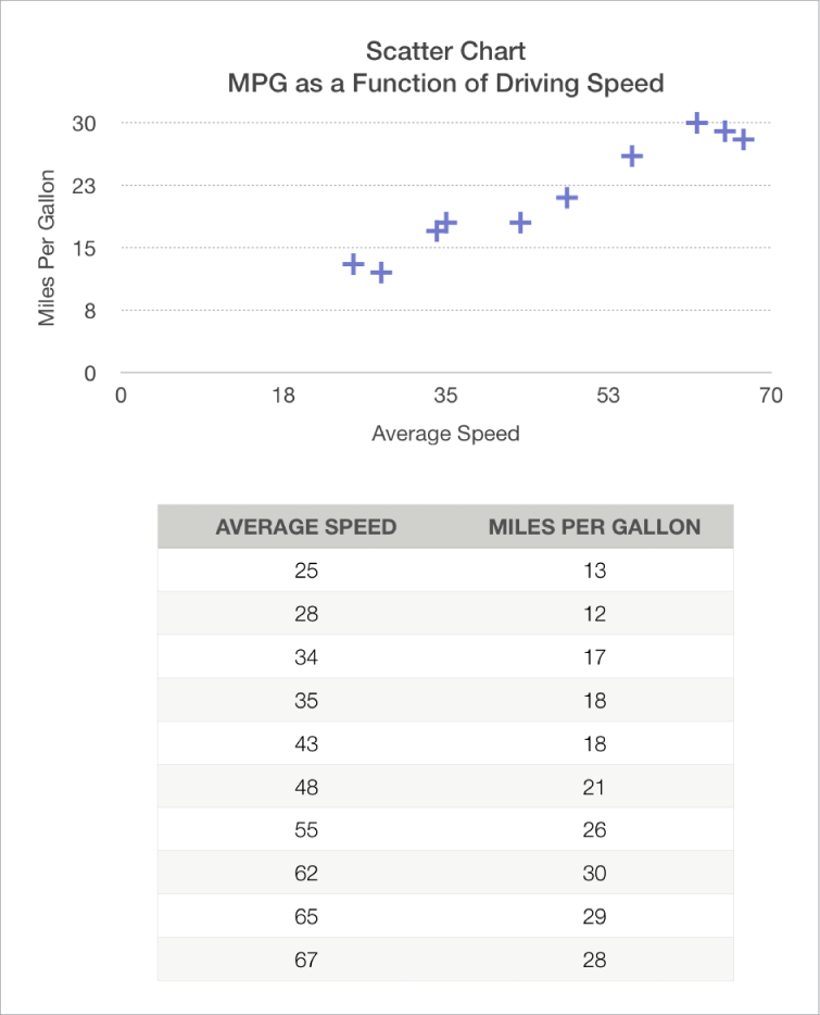 A scatter chart showing mileage as a function of driving speed.